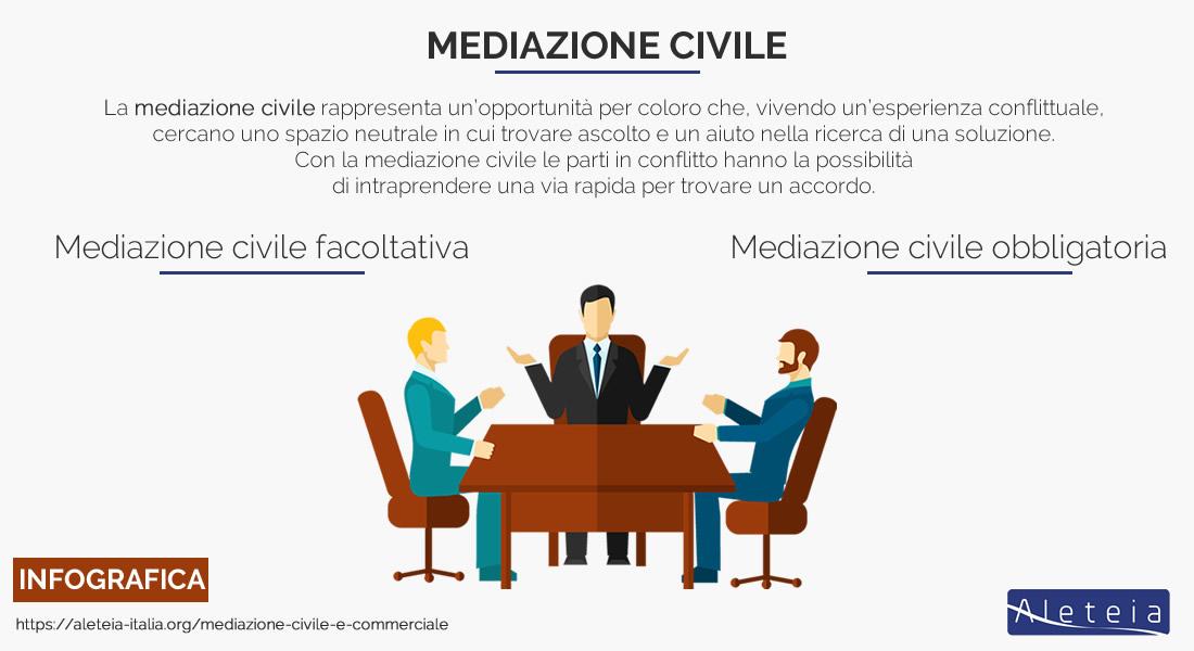 mediazione-civile-commerciale